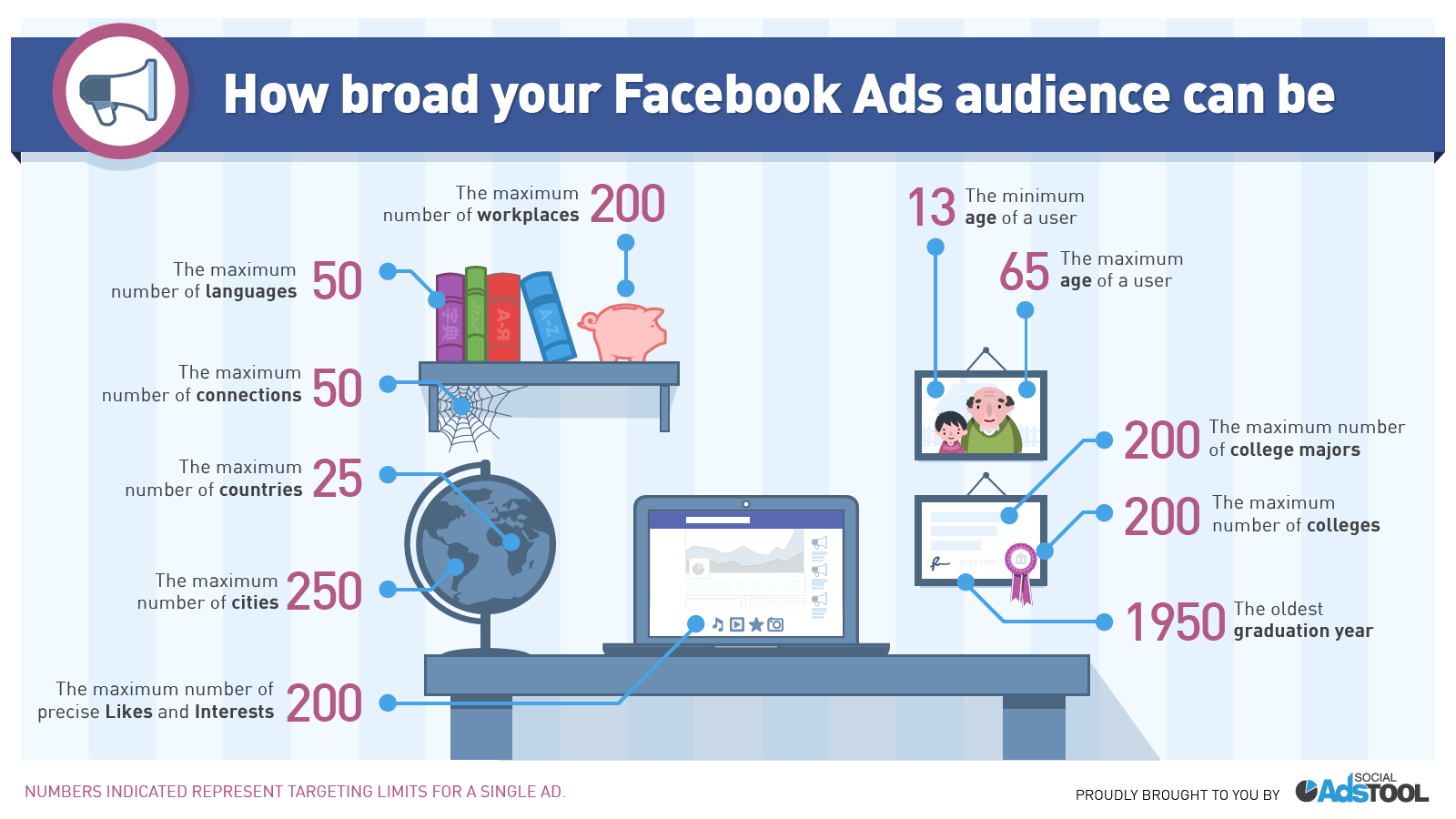 How Broad your Facebook ads audience can be